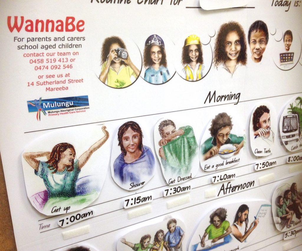 Routine Chart for Mulungu's WannaBe program